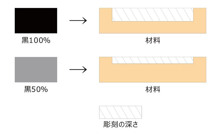レーザーカッター(レーザー加工機)がレーザー彫刻できる仕組みは、グレースケールにしたデザインデータの黒の濃度によって、レーザーが出力値を変えて彫刻をしています。