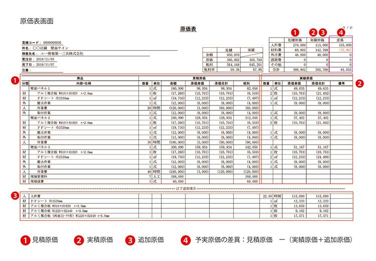 業務支援システム・生産管理システム「SignJOBZ(サインジョブズ)」でできる管理:予実管理