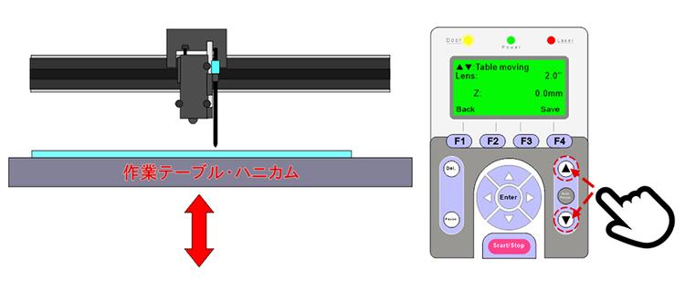 レーザー加工機(レーザーカッター)から出力されるレーザーが太くなる現象:作業テーブの高さを調整する。