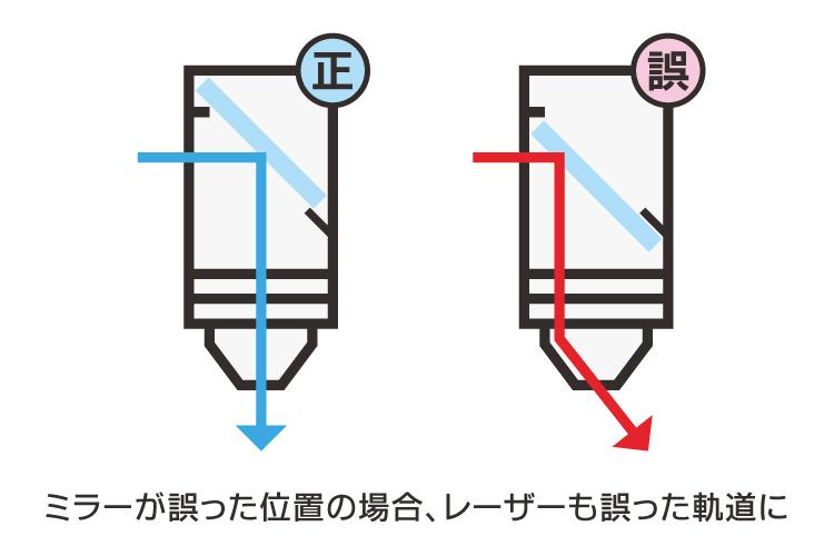 ミラーが正しい位置にないと、レーザーが正しい軌道で反射されずに、ノズルなどに当たり、パワーダウンやレーザービーム径が太くなる原因になります。