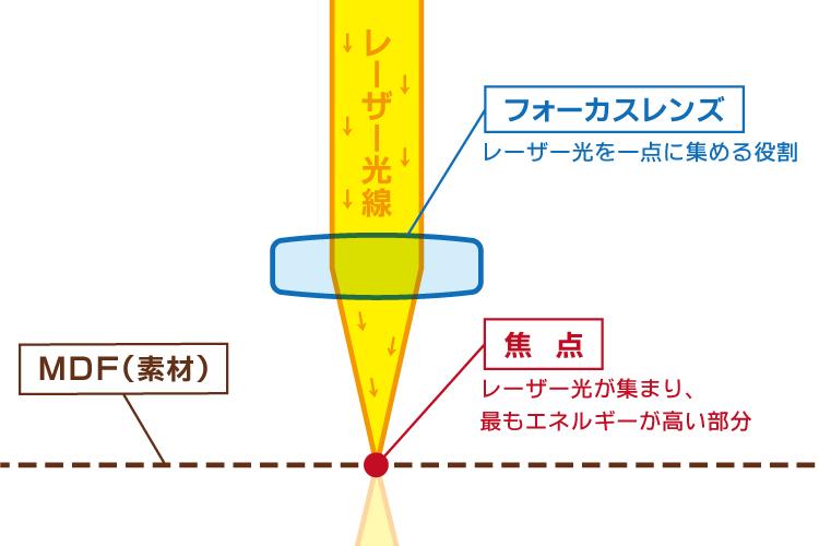 レーザーカッター・レーザー加工機のレーザー光線と焦点の仕組み