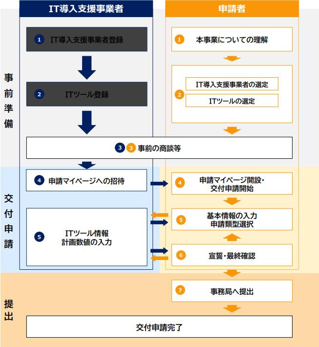 【図解】IT導入補助金2020の交付申請の流れ