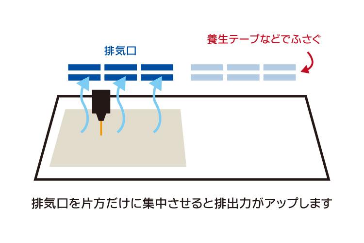 排気効率をアップさせる方法:カッティングボックスがある場合|レーザーメンテナンス講座