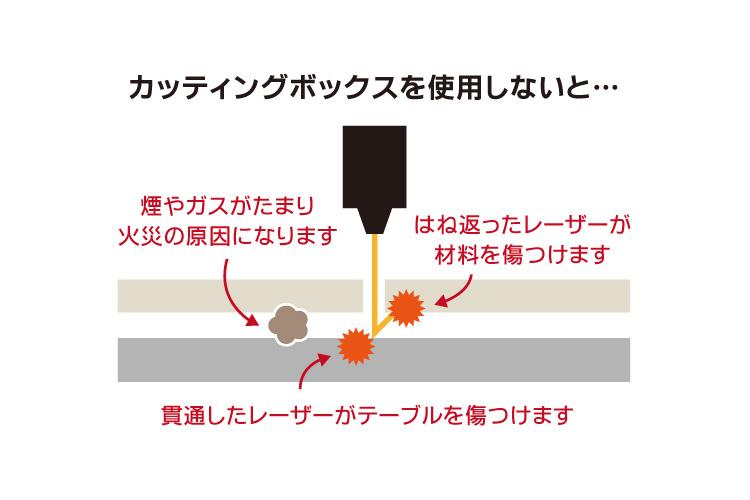 レーザーカット加工でカッティングボックスを使用しないデメリット|レーザーメンテナンス講座
