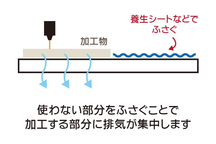 使わない部分を養生シートでふさぐことで加工する部分に排気が集中します。|アクリルをカット加工する時にくもりを軽減する方法|レーザーメンテナンス講座