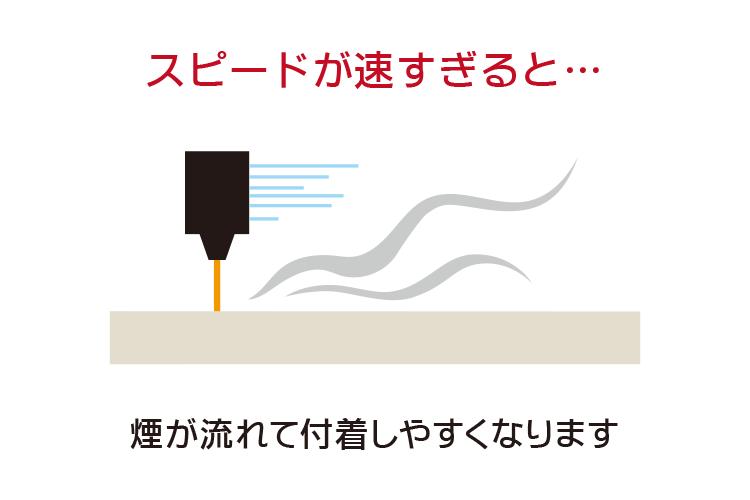 スピードが速すぎると、煙が流れて表面に付着しやすくなります。|アクリルをカット加工する時にくもりを軽減する方法|レーザーメンテナンス講座