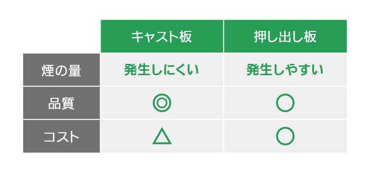 アクリルのキャスト板と押し出し板の比較表|アクリルをカット加工する時にくもりを軽減する方法|レーザーメンテナンス講座