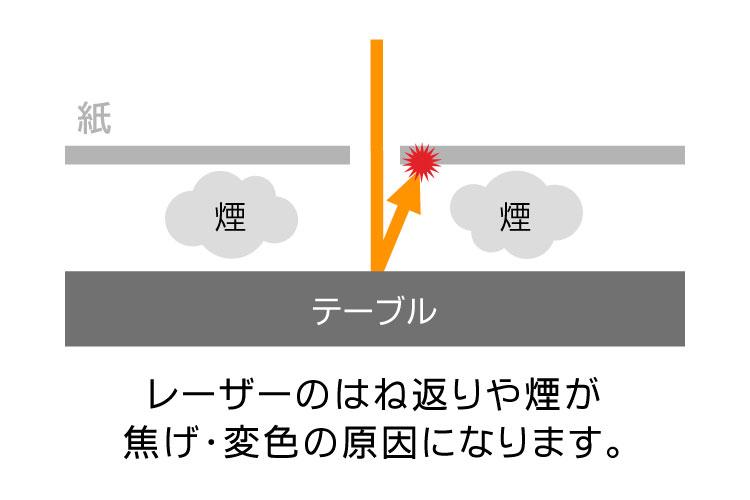 レーザーのはねかえり・煙が焦げ・変色の原因になる仕組み|紙・ペーパーをレーザー加工するときに気をつけるポイント