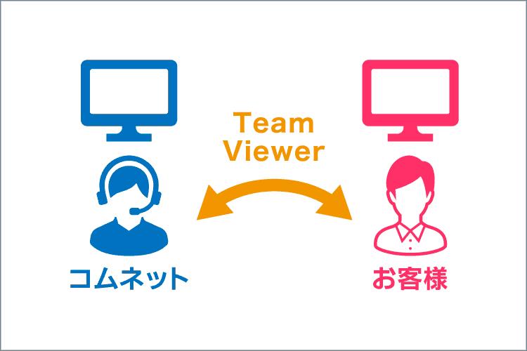 コムネットのカスタマーサポートセンターでは、TeamViewer(遠隔ツール)を使用した遠隔サポートサービスを実施しています。