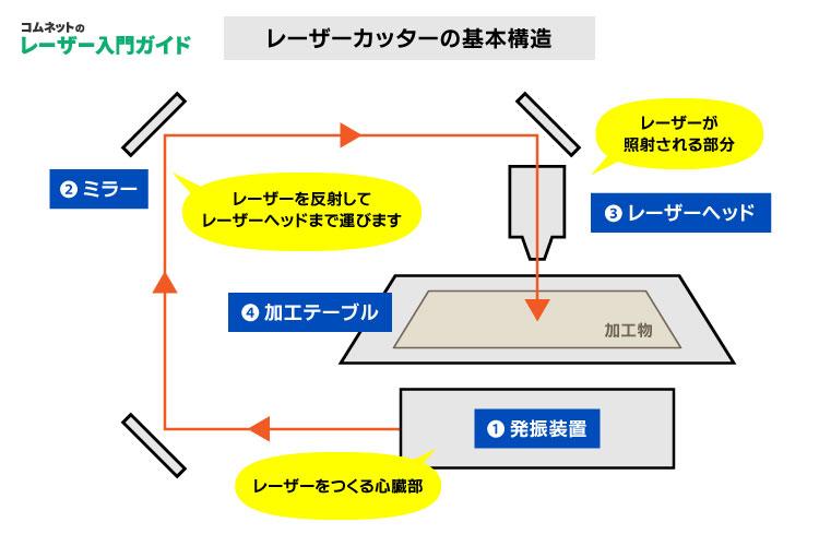 レーザーカッター・レーザー加工機の基本的な仕組み|レーザー入門ガイド