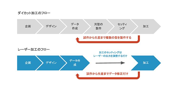 ※削減額は加工内容や生産量、レーザー加工への移行度合によって異なります。